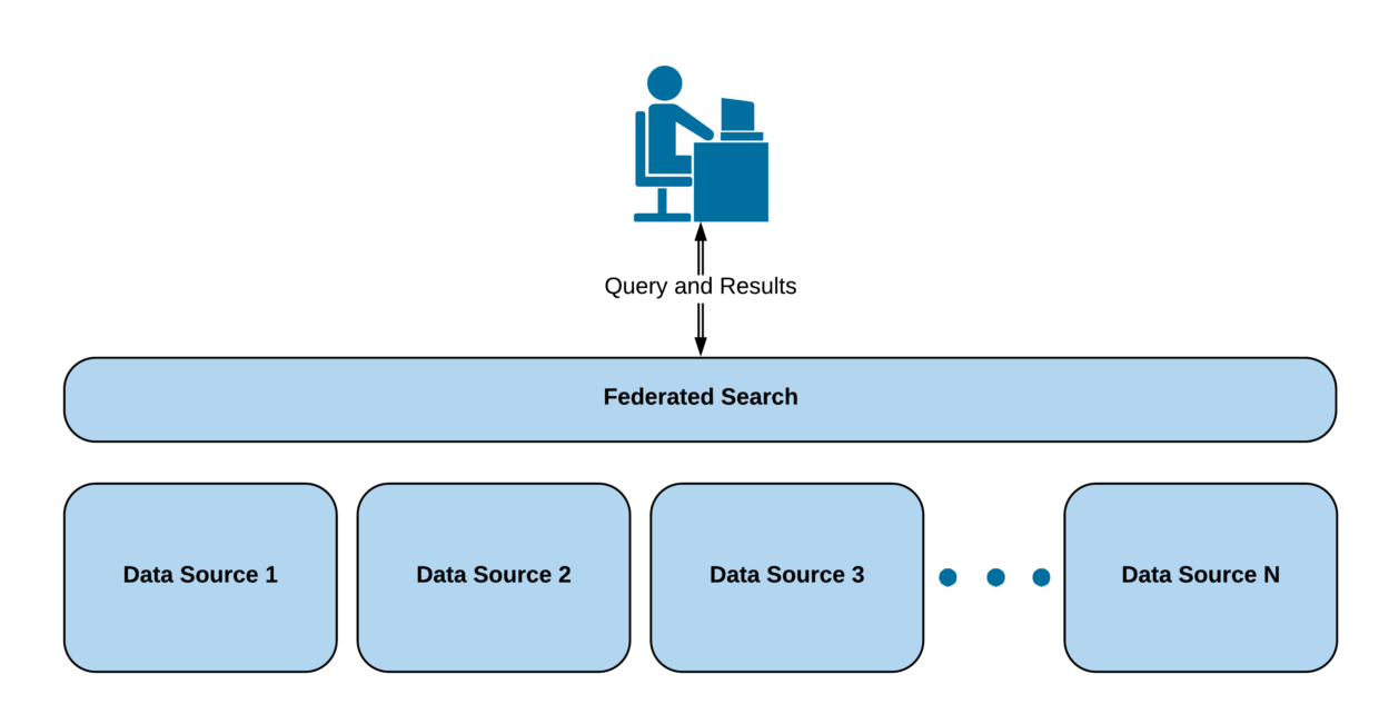 Structure of a federated search which unifies various data sources.