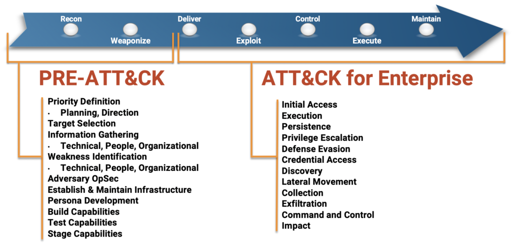 The various phases of the MITRE ATT&CK cyber kill chain.