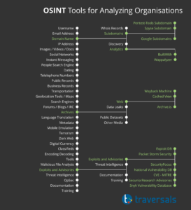 Overview of various OSINT tools.