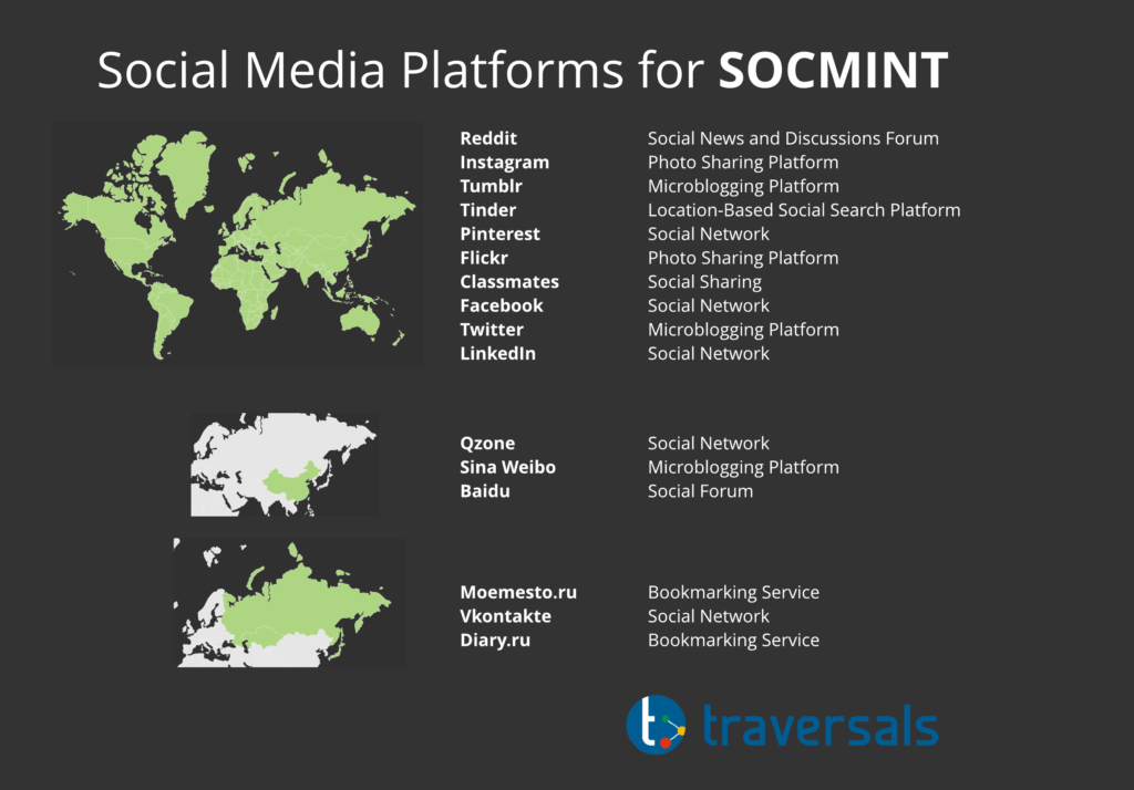 Social media platforms for SOCMINT.
