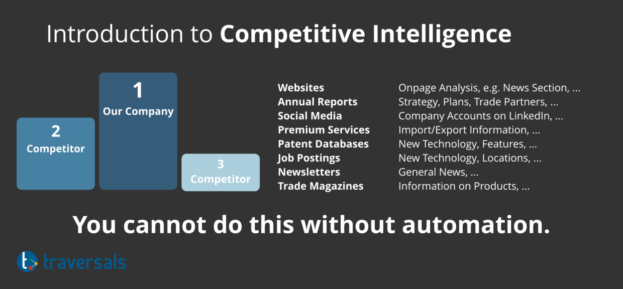 The introduction to Competitive Intelligence.