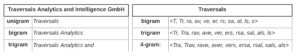 The figure visualizes word and character-based n-grams samples.