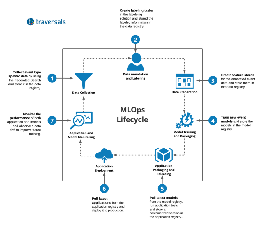 MLOps pipeline for event classification