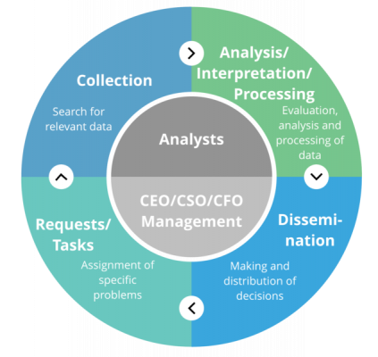 The Intelligence Cycle is the main workflow for the Data Fusion Platform.