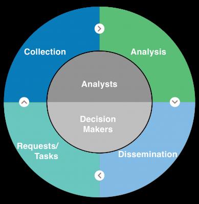 data-fusion-platform-intelligence-cycle